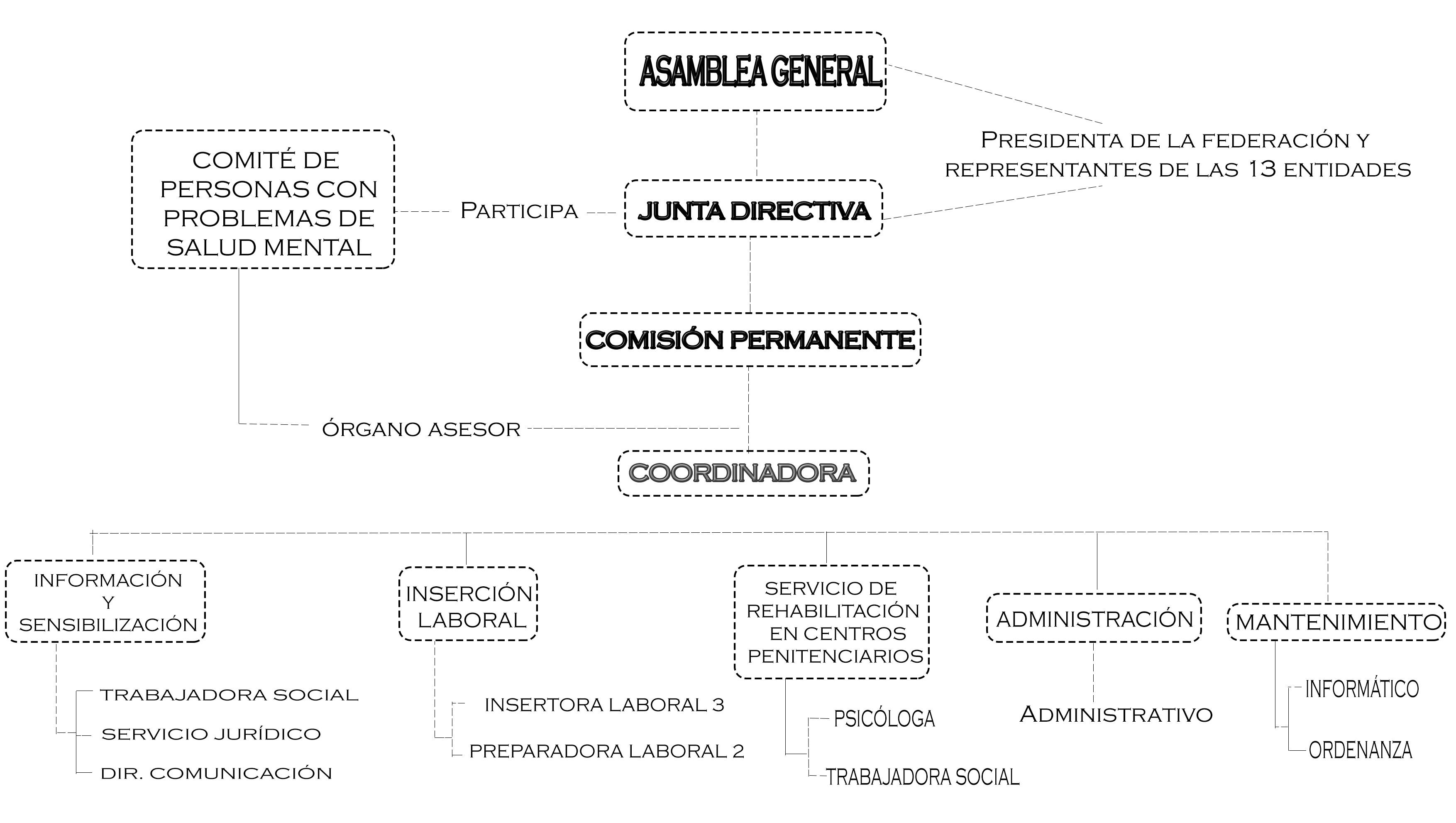 Organigrama de la Federación Salud Mental Región de Murcia